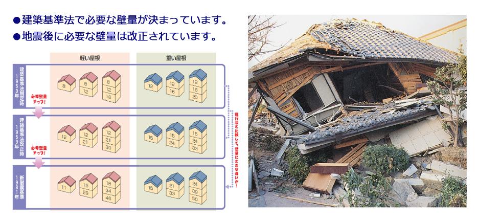 建築基準法で必要な壁量は決まっています。地震後に必要な壁量は改正されています。