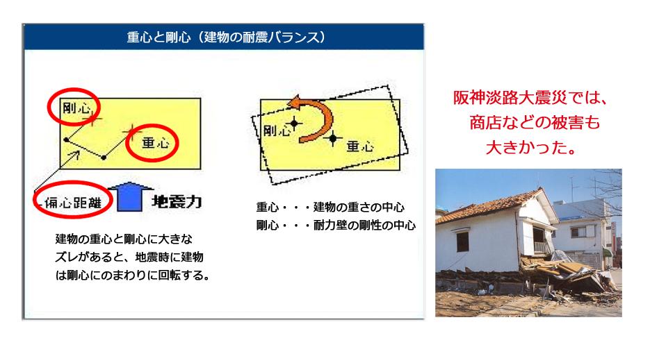 阪神淡路大震災では商店などの被害も大きかった。
