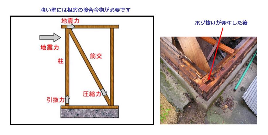 強い壁には相応の接合金物が必要です。