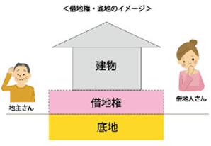 リノベーション 神戸 中古住宅
