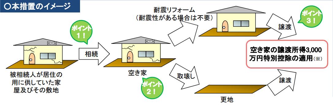土地 注文住宅 神戸市 3000万円 特別控除