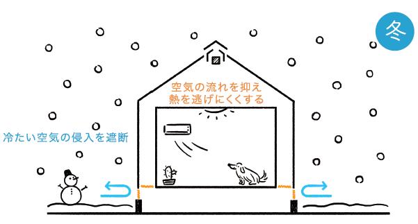 冬は暖かいWBHOUSE